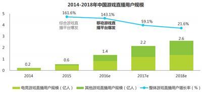 艾瑞:2016年Q3中国竞技手游指数报告